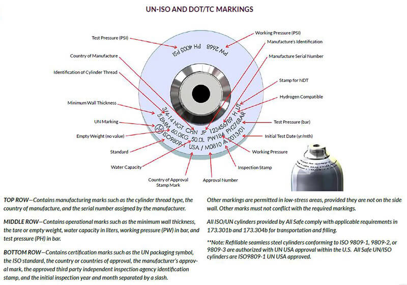 Frequently Asked Questions | Gas Cylinder Source